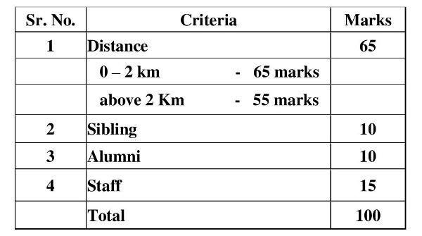 admission criteria 2021-22.jpg
